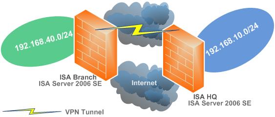 AnchorFree Vpn Iphone Sbs 2011 VPN 62 100 634