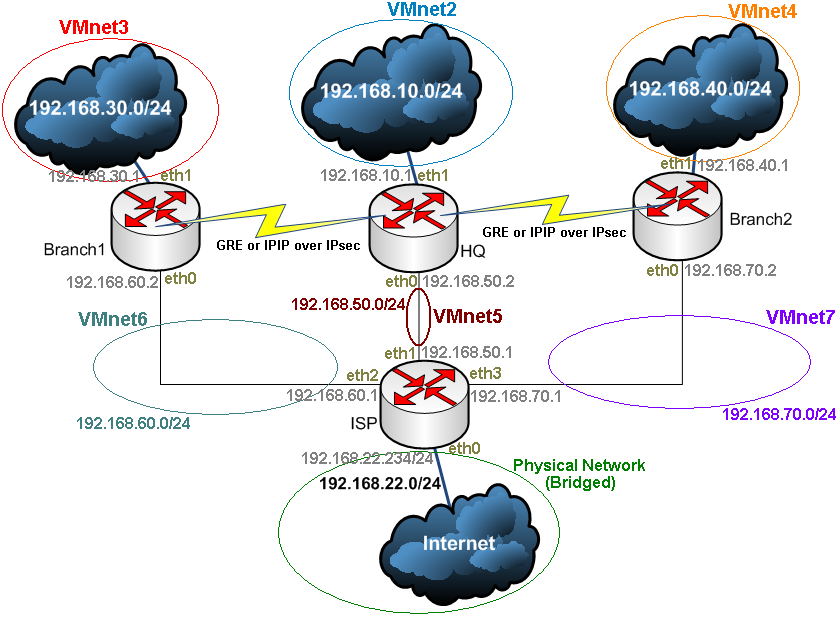 Vyatta VC4 - Advanced VPN Site-to-Site Connections - Part 3 - A look